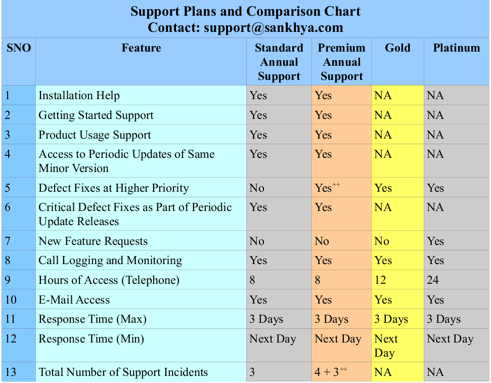 Support plan and Commission chart